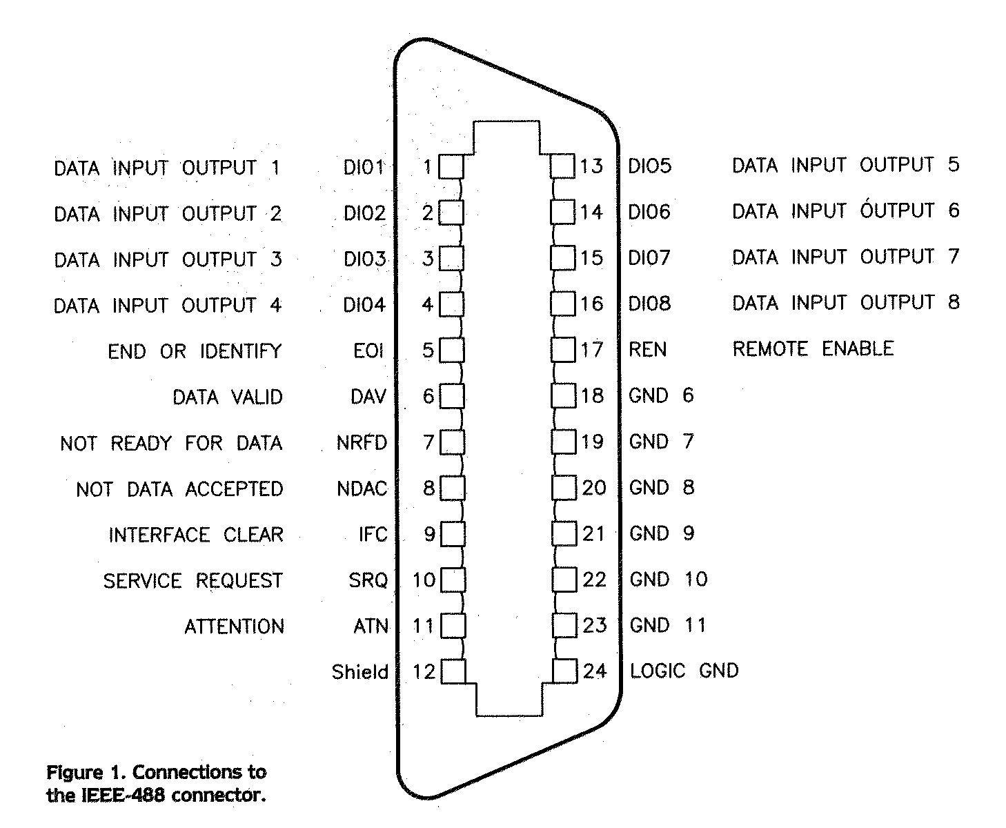 IEEE-488  plug layout